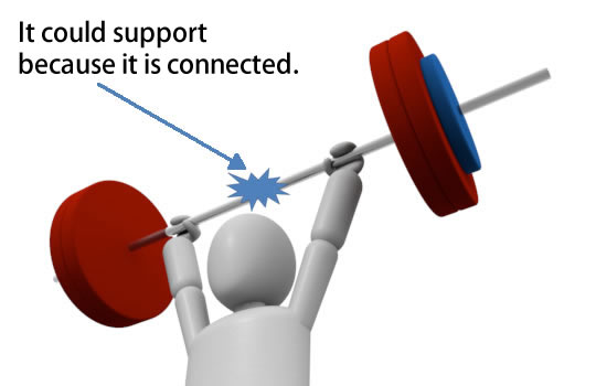 It could support because it is connected.